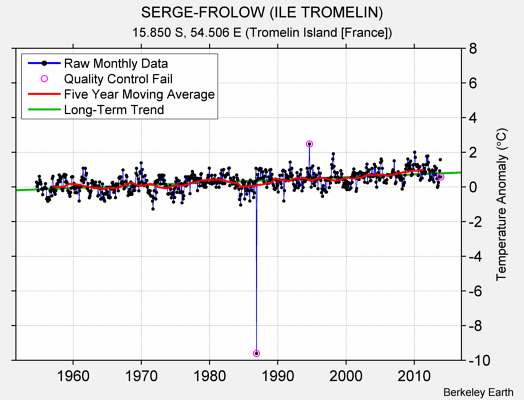 SERGE-FROLOW (ILE TROMELIN) Raw Mean Temperature