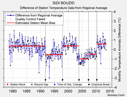 SIDI BOUZID difference from regional expectation
