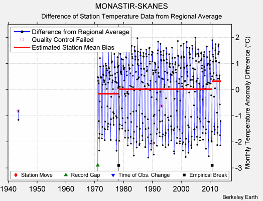 MONASTIR-SKANES difference from regional expectation