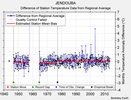 JENDOUBA difference from regional expectation