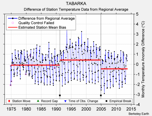 TABARKA difference from regional expectation