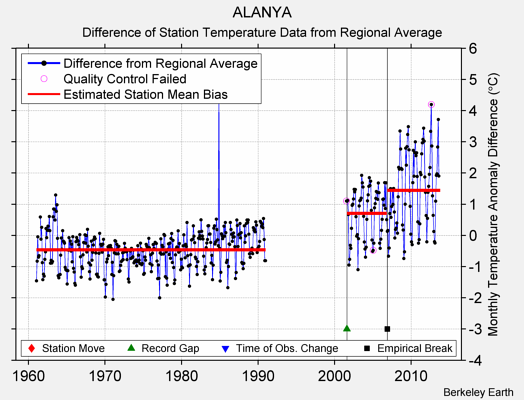 ALANYA difference from regional expectation