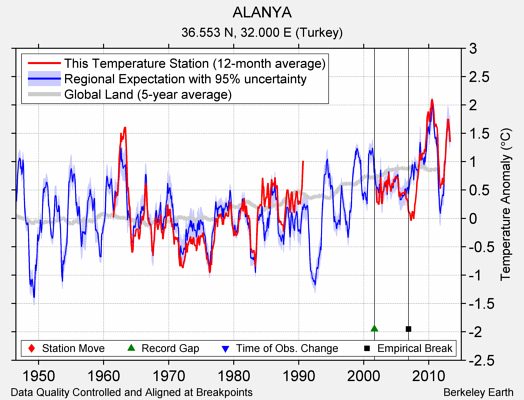 ALANYA comparison to regional expectation