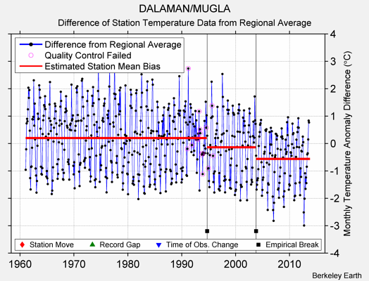 DALAMAN/MUGLA difference from regional expectation