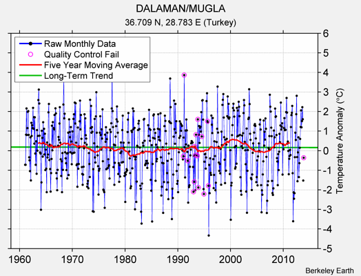 DALAMAN/MUGLA Raw Mean Temperature