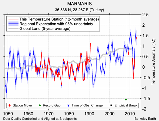 MARMARIS comparison to regional expectation