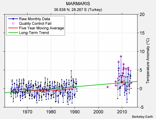 MARMARIS Raw Mean Temperature
