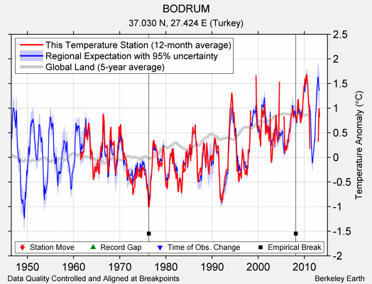 BODRUM comparison to regional expectation