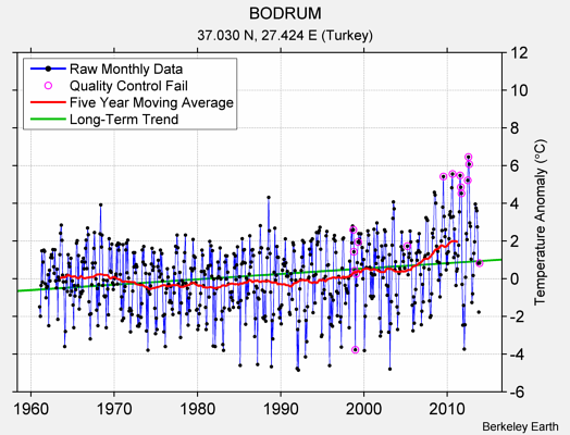BODRUM Raw Mean Temperature