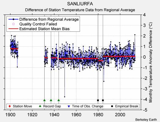 SANLIURFA difference from regional expectation