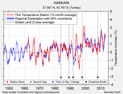 HAKKARI comparison to regional expectation