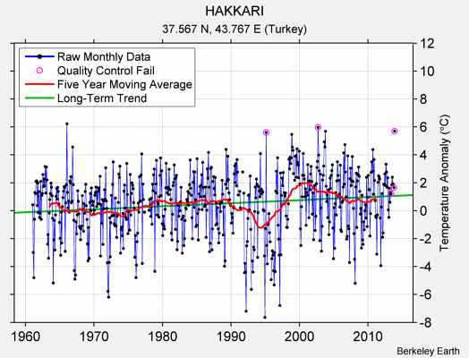 HAKKARI Raw Mean Temperature