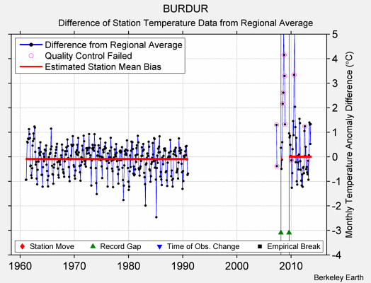 BURDUR difference from regional expectation