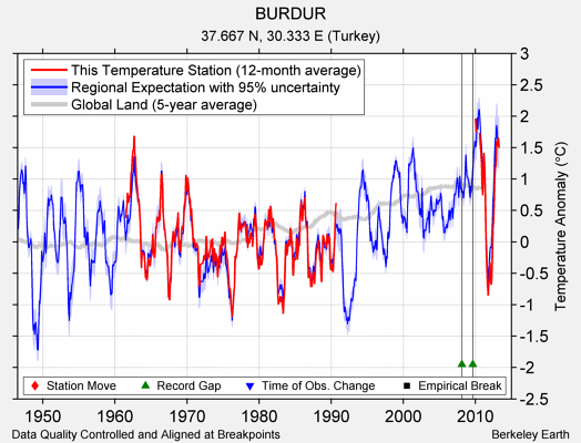 BURDUR comparison to regional expectation