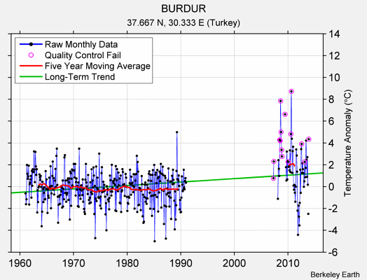 BURDUR Raw Mean Temperature