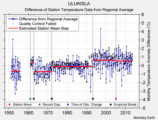ULUKISLA difference from regional expectation