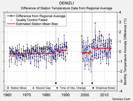 DENIZLI difference from regional expectation