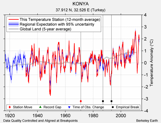 KONYA comparison to regional expectation