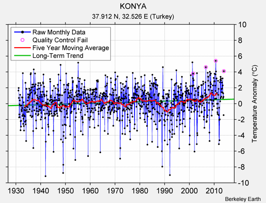 KONYA Raw Mean Temperature