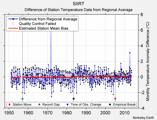 SIIRT difference from regional expectation