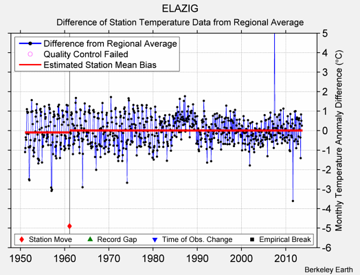 ELAZIG difference from regional expectation