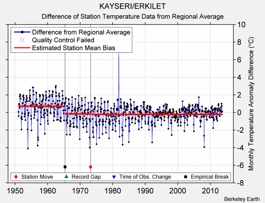KAYSERI/ERKILET difference from regional expectation