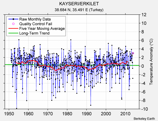 KAYSERI/ERKILET Raw Mean Temperature