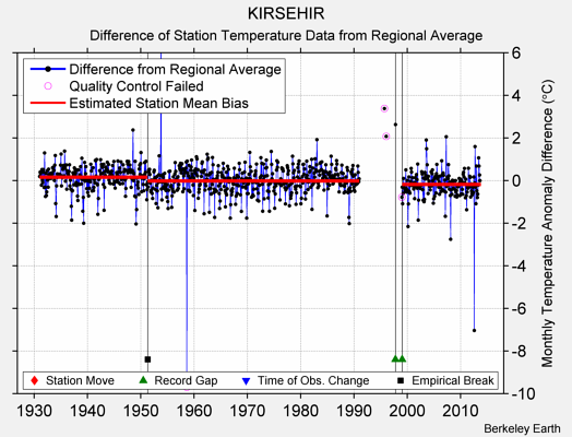 KIRSEHIR difference from regional expectation