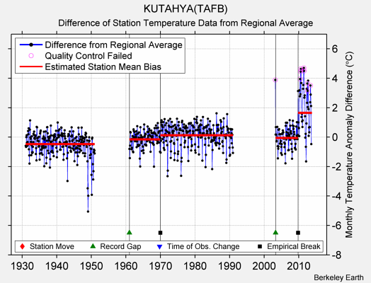 KUTAHYA(TAFB) difference from regional expectation