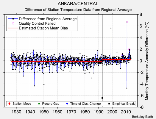 ANKARA/CENTRAL difference from regional expectation