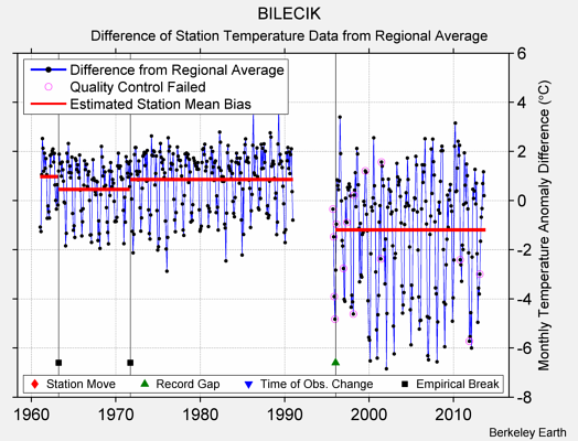 BILECIK difference from regional expectation