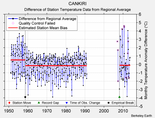 CANKIRI difference from regional expectation