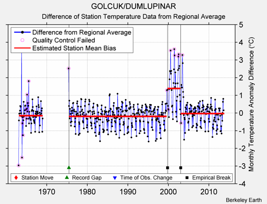 GOLCUK/DUMLUPINAR difference from regional expectation