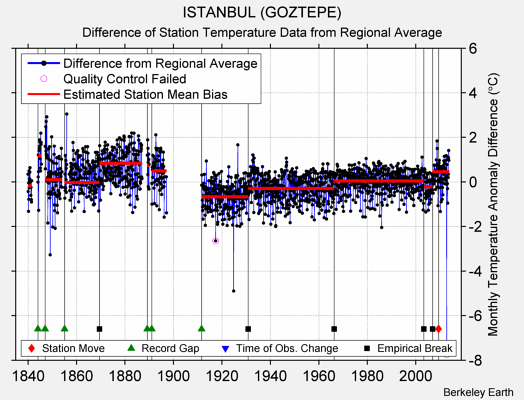 ISTANBUL (GOZTEPE) difference from regional expectation
