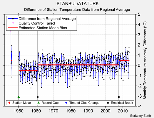 ISTANBUL/ATATURK difference from regional expectation