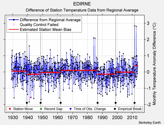 EDIRNE difference from regional expectation