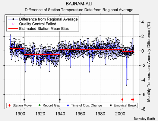 BAJRAM-ALI difference from regional expectation