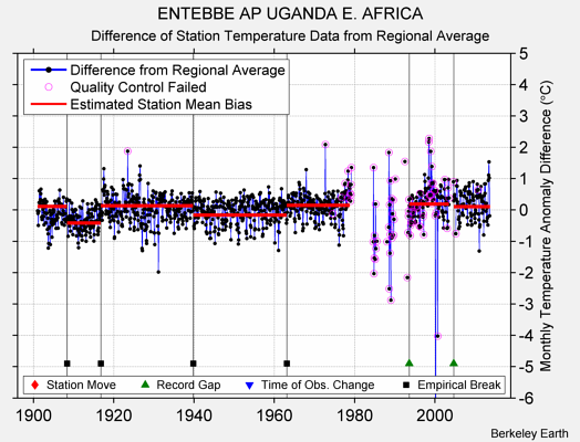 ENTEBBE AP UGANDA E. AFRICA difference from regional expectation