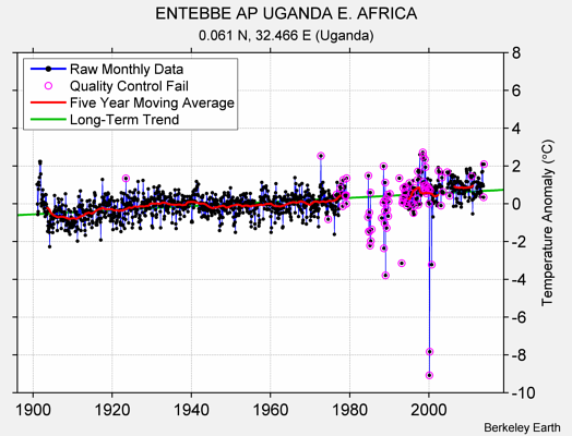 ENTEBBE AP UGANDA E. AFRICA Raw Mean Temperature