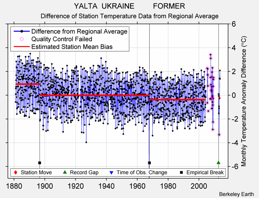 YALTA  UKRAINE         FORMER difference from regional expectation