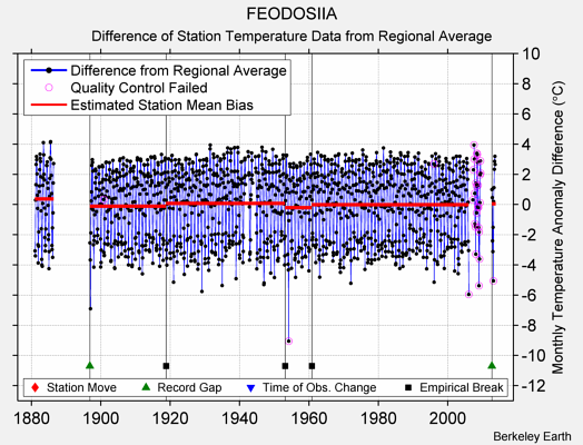 FEODOSIIA difference from regional expectation