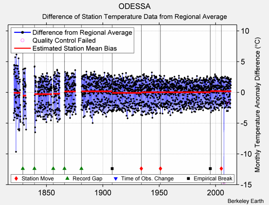 ODESSA difference from regional expectation