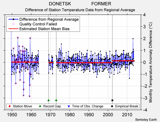 DONETSK                FORMER difference from regional expectation