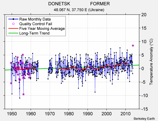 DONETSK                FORMER Raw Mean Temperature