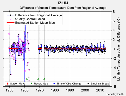 IZIUM difference from regional expectation