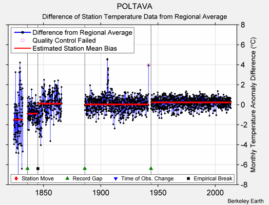 POLTAVA difference from regional expectation