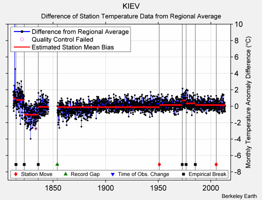KIEV difference from regional expectation