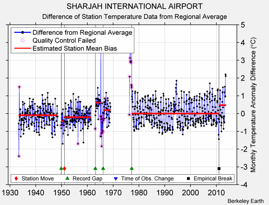 SHARJAH INTERNATIONAL AIRPORT difference from regional expectation