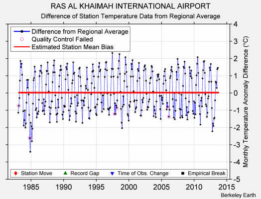 RAS AL KHAIMAH INTERNATIONAL AIRPORT difference from regional expectation