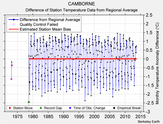 CAMBORNE difference from regional expectation